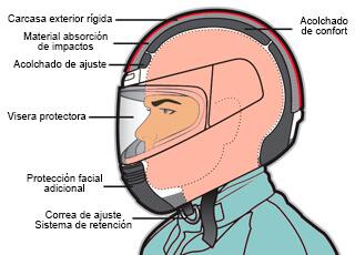 Esquema gráfico de las partes de un casco de moto