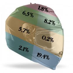 Porcentaje de impactos que sufre un casco de moto