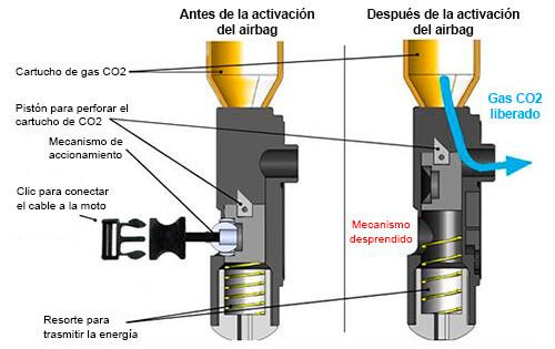 Mecanismo airbag Helite